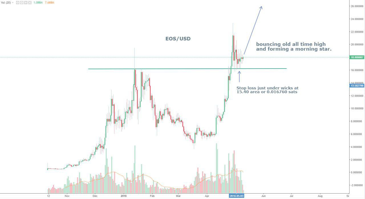 Short Term Trade Idea: EOS – 10-05-2018